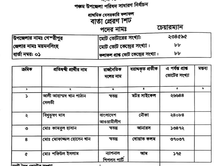 গৌরীপুর উপজেলা পরিষদ নির্বাচন ২০১৯ ফলাফল